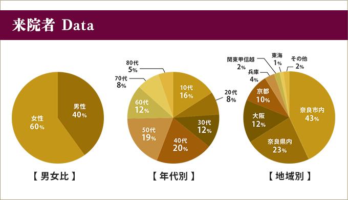来院者Data