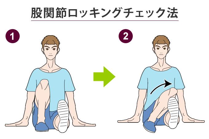 股関節ロッキングチェック法の図