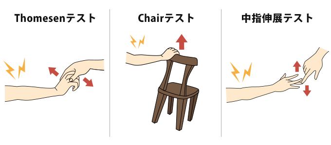 テニス肘チェックの図